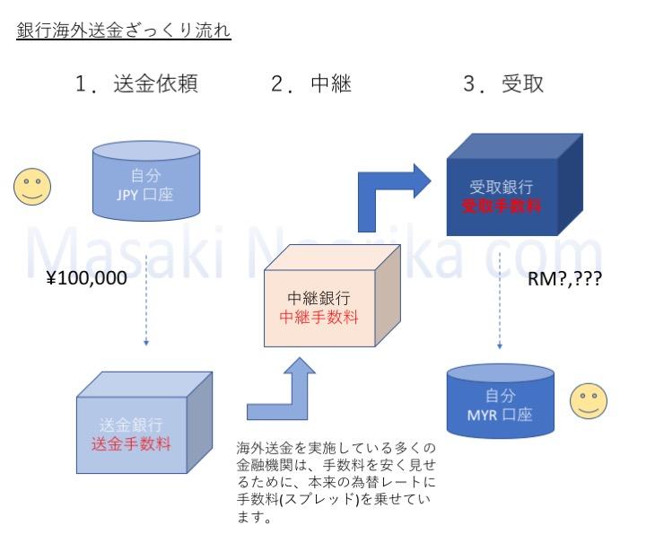 銀行による海外送金の流れ